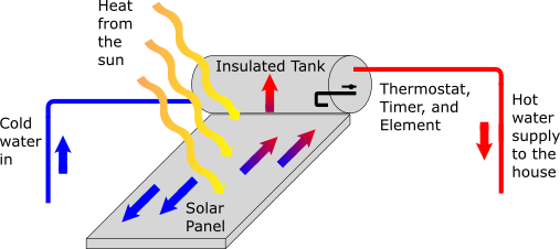 Solar heating raises the temperature of water in the geyser.